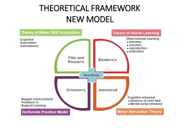 THEORETICAL FRAMEWORK NEW MODEL