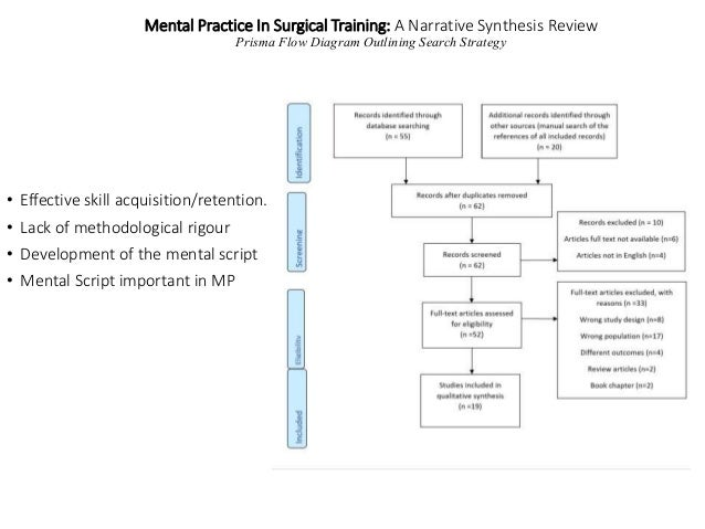 Mental Practice In Surgical Training: A Narrative Synthesis Review Prisma Flow Diagram Outlining Search Strategy • Effecti...