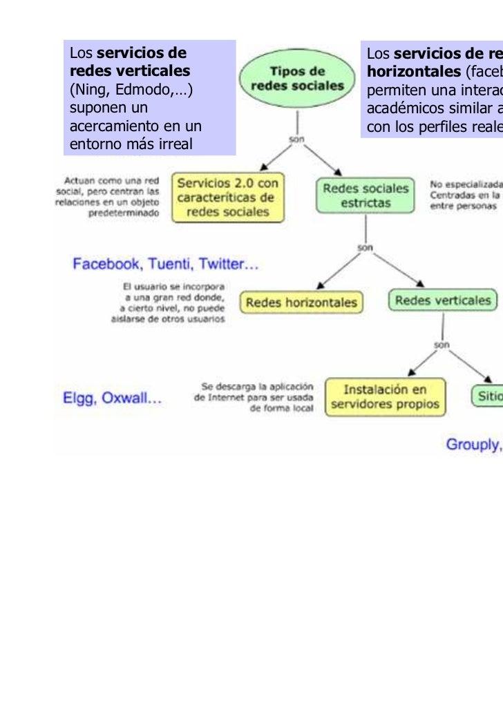Los servicios de     Los servicios de redes completasredes verticales     horizontales (facebook, twitter…)(Ning, Edmodo,…...