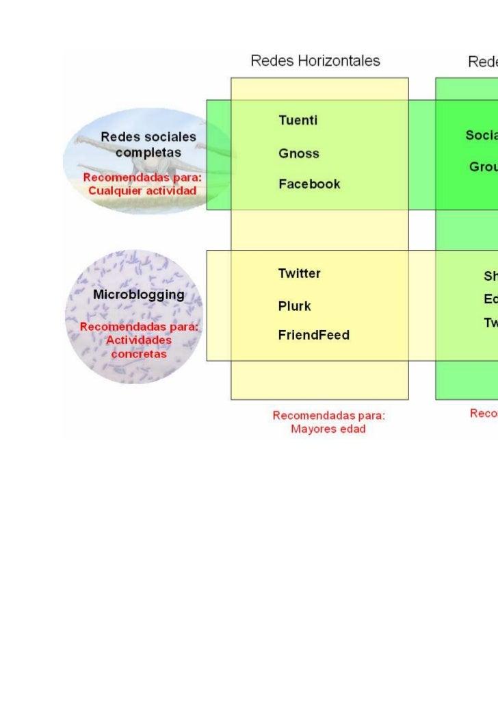 http://www.redalumnos.comUna de las plataformas más recientes es RedAlumnos, abierta al público el 9 deabril de 2011. Resp...