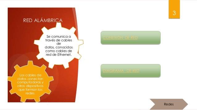 Redes Alambricas e Inalámbricas Slide 3