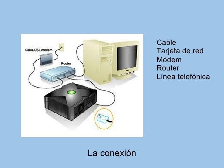 La conexión Cable Tarjeta de red Módem Router Línea telefónica