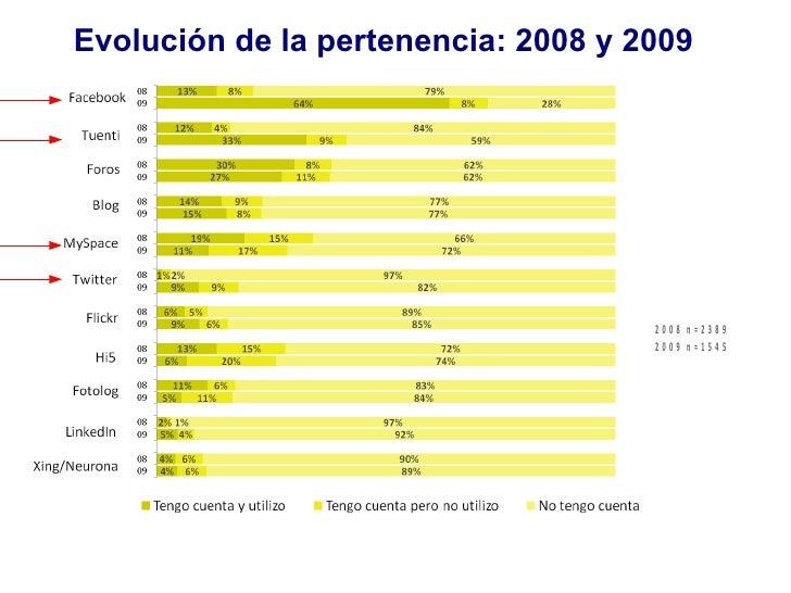 Evolución de la pertenencia: 2008 y 2009