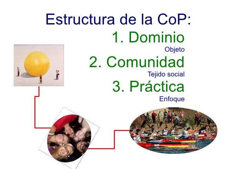 1. Dominio Objeto 2. Comunidad Tejido social 3. Práctica Enfoque Estructura de la CoP: