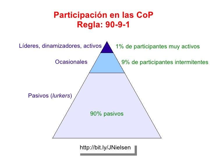 90% pasivos 9% de participantes intermitentes 1% de participantes muy activos http://bit.ly/JNielsen Participación en las ...