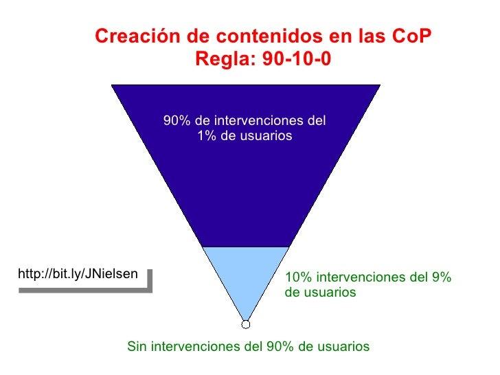 Sin intervenciones del 90% de usuarios Creación de contenidos en las CoP Regla: 90-10-0 10% intervenciones del 9% de usuar...