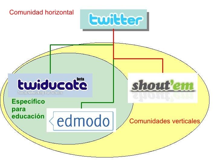 Comunidades verticales Comunidad horizontal Específico para educación