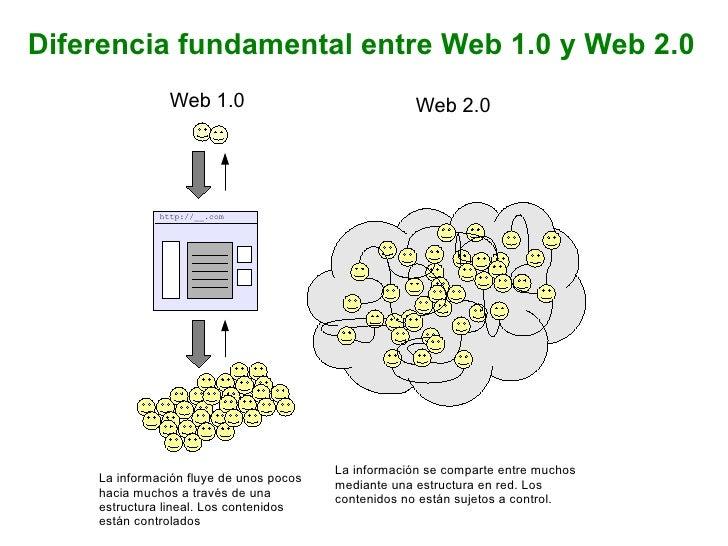 Diferencia fundamental entre Web 1.0 y Web 2.0 Web 1.0 Web 2.0 La información se comparte entre muchos mediante una estruc...