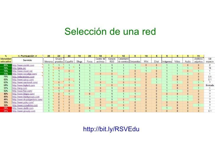http://bit.ly/RSVEdu   Selección de una red