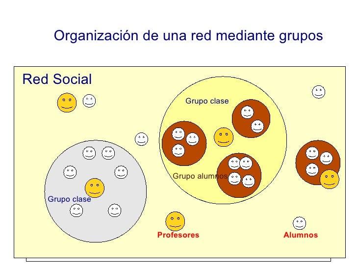 Organización de una red mediante grupos Red Social Grupo clase Grupo alumnos Profesores Alumnos Grupo clase