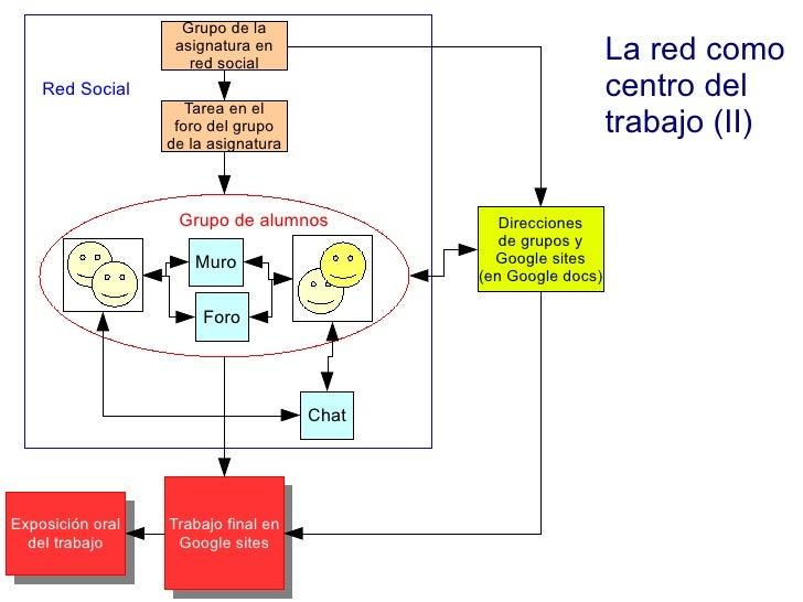 La red como centro del trabajo (II) Tarea en el foro del grupo de la asignatura Direcciones de grupos y Google sites (en G...