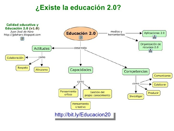 http://bit.ly/Educacion20 ¿Existe la educación 2.0?