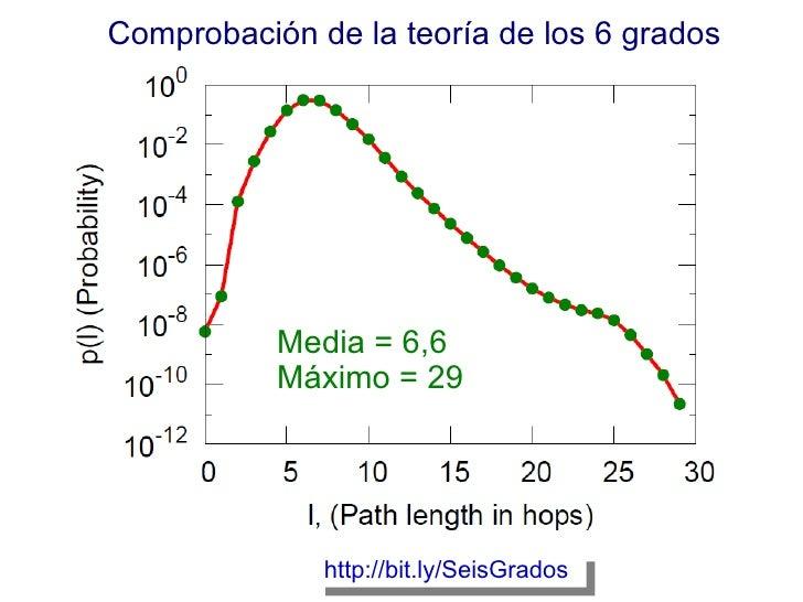 Media = 6,6 Máximo = 29 http://bit.ly/SeisGrados   Comprobación de la teoría de los 6 grados