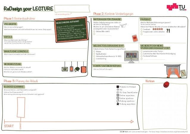 Phase 1: Bestandsaufnahme Phase 2: Konkrete Vor�berlegungen Phase 3: Planung des Ablaufs Notizen START Wer ist meine Zielg...