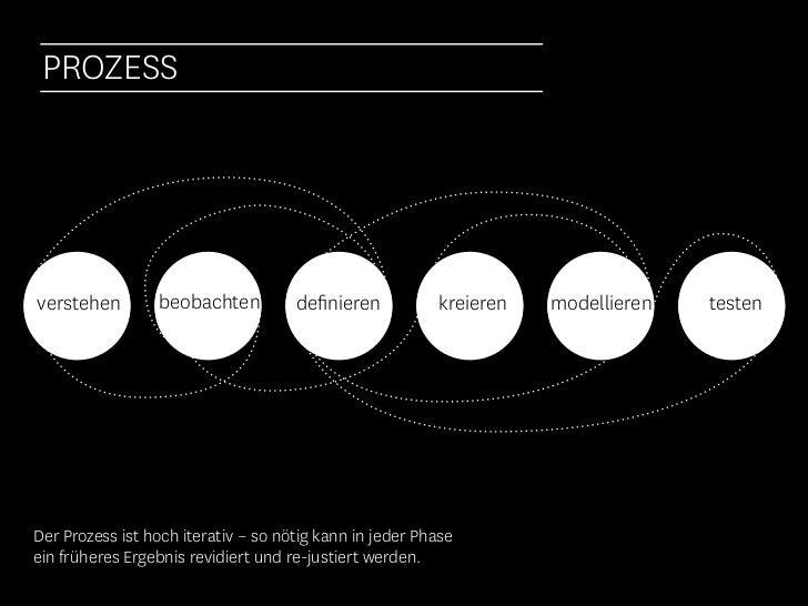 Design Thinking ist … NUTZERZENTRIERT   KOLLABORATIV   ITERATIV