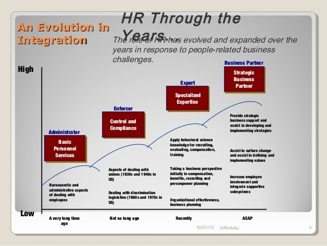 specific aspects of change concerning hr The human resource management function — the employment cycle in the technical aspects while the hr people look more for an appropriate cultural fi t • specific job behaviours required • working conditions.