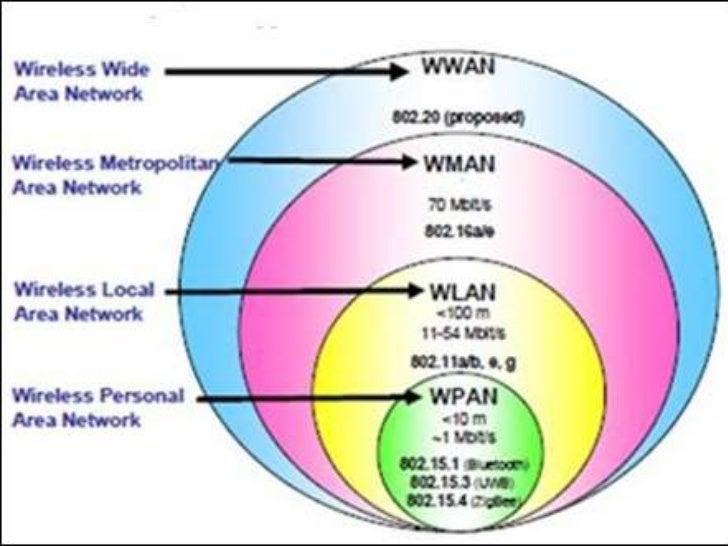 wpan wlan wman and wwan wireless networks Wireless local area networks (wlans), wireless wide area networks (wwans),  and wireless metropolitan area networks (wmans) the wireless personal area.