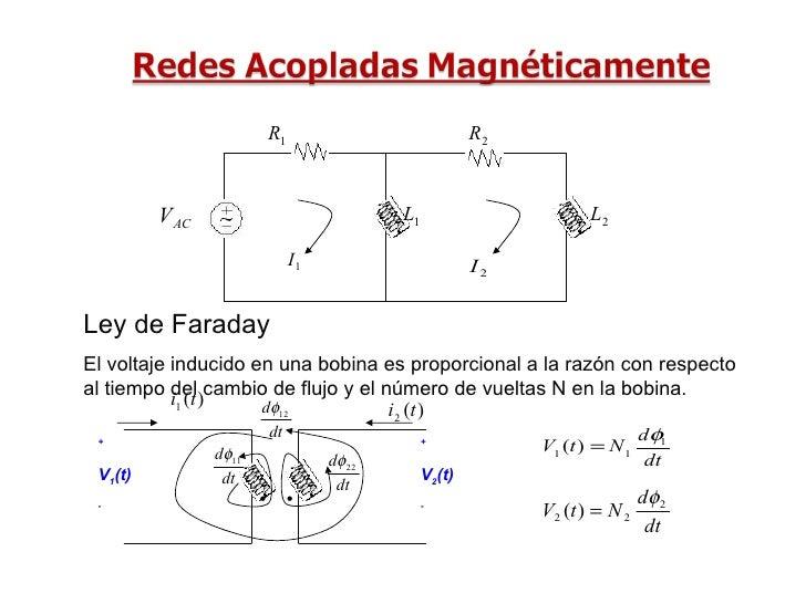 Ley de Faraday El voltaje inducido en una bobina es proporcional a la razón con respecto al tiempo del cambio de flujo y e...