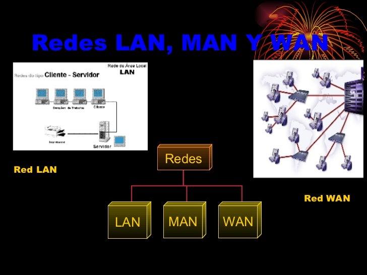 Redes LAN, MAN Y WAN Red WAN  Red LAN Redes LAN MAN WAN
