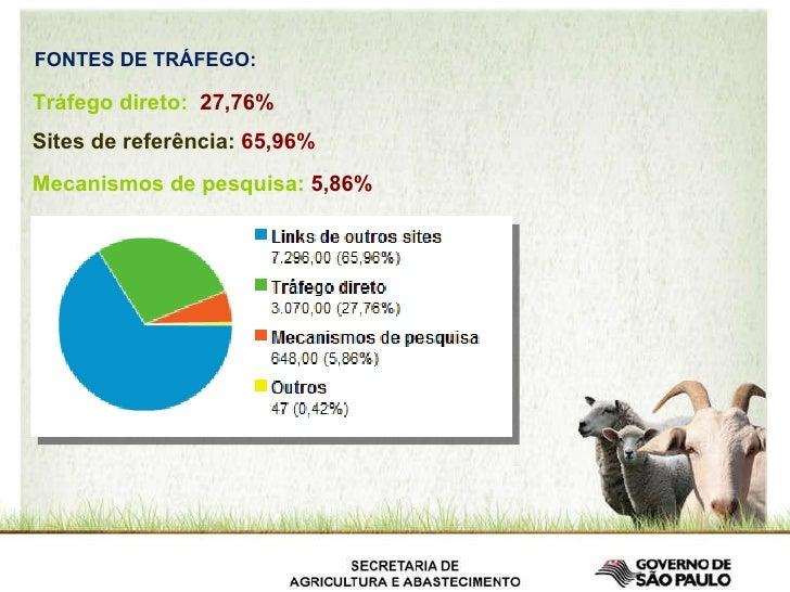 FONTES DE TRÁFEGO: Tráfego direto:  27,76%  Sites de referência:  65,96% Mecanismos de pesquisa:  5,86%