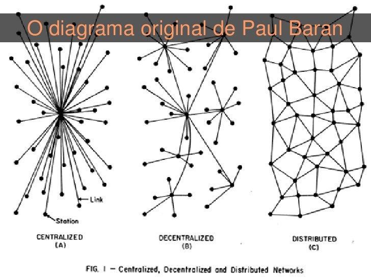 A conectividade acompanha a distribuição