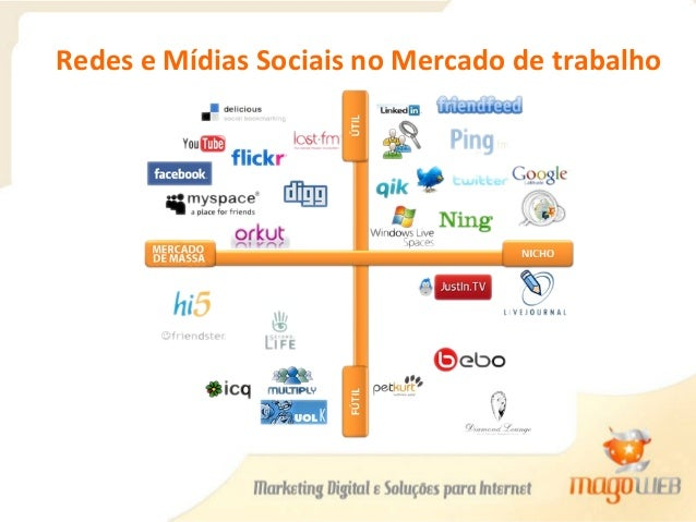 Redes e Mídias Sociais no Mercado de trabalho
