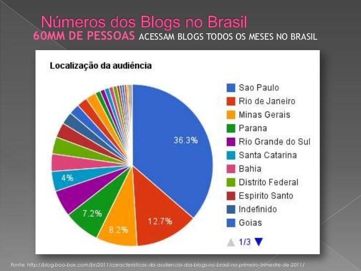 60MM DE PESSOAS                            ACESSAM BLOGS TODOS OS MESES NO BRASILFonte: http://blog.boo-box.com/br/2011/ca...