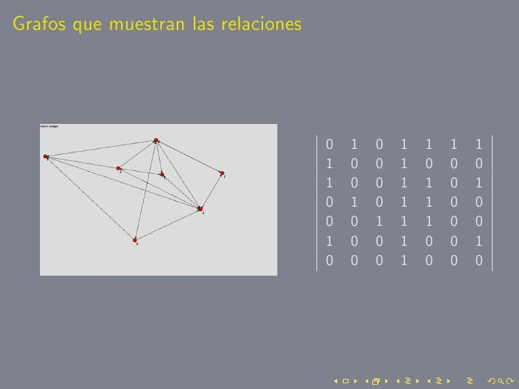 Grafos que muestran las relaciones                                          0   1   0   1   1   1   1                     ...
