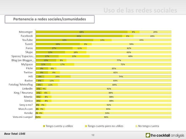Uso de las redes sociales       Pertenencia a redes sociales/comunidades     Base Total: 1545                             ...