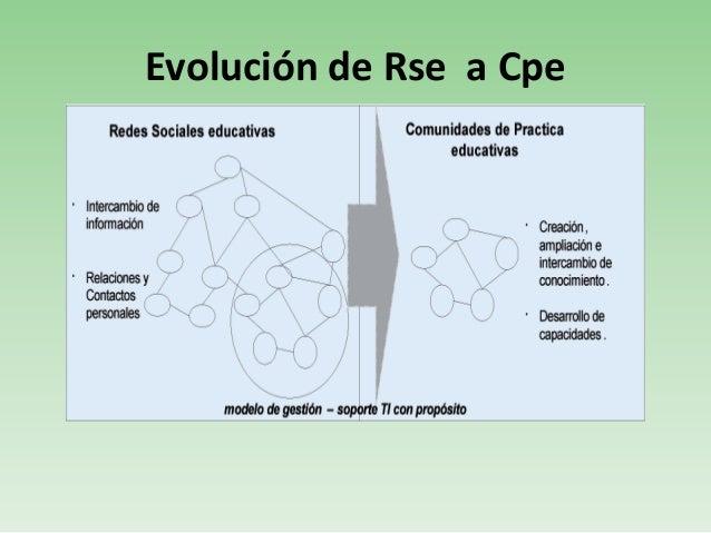 bibliografíaAmorocho Gualdrón y otros (2010) De las redes sociales a las comunidades de práctica en elámbito educativo, Re...
