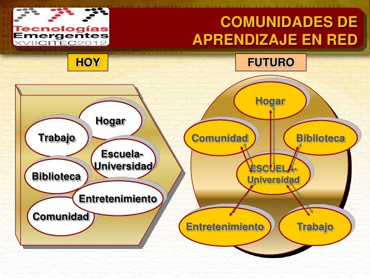 COMUNIDADES DE                              APRENDIZAJE EN RED           HOY                          FUTURO              ...
