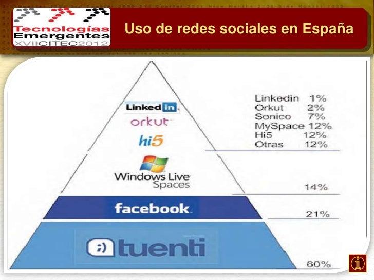 Uso de redes sociales en España