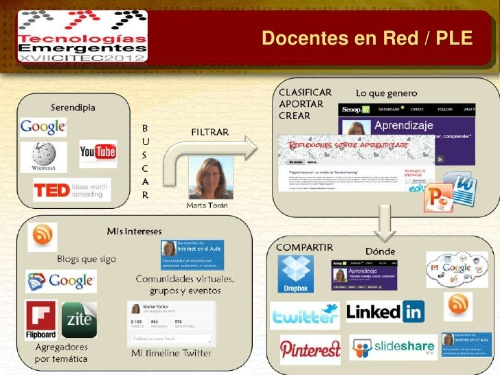 Participación en RED