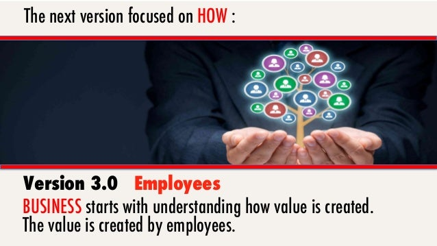 """3.0 Employees First """"You can't have happy enthused customers without happy engaged employees."""" – Ted Coine"""