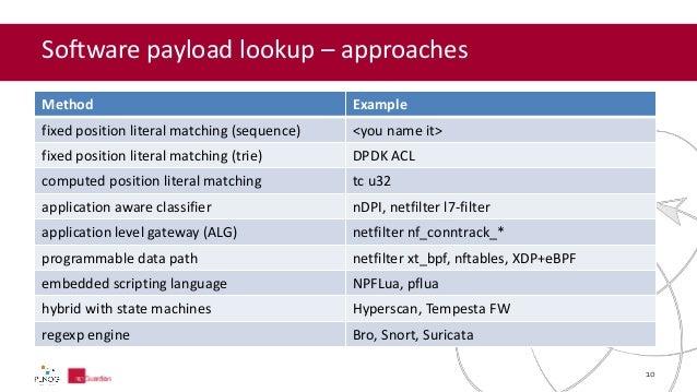 Spy hard, challenges of 100G deep packet inspection on x86 platform