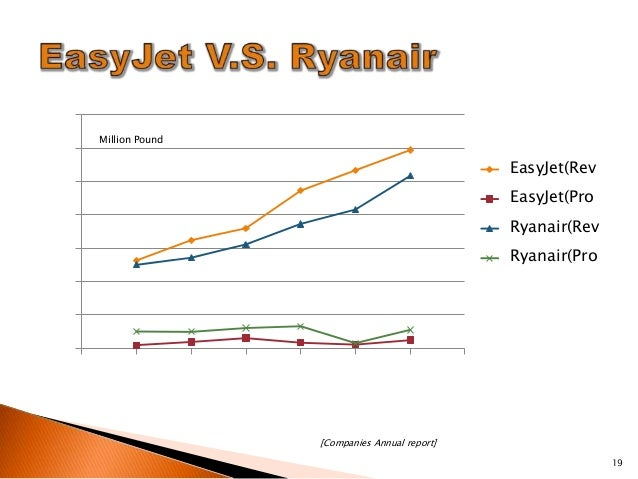 ryanair the customer centric low cost model management essay The main challenge for business strategy is to find a way of achieving a sustainable competitive advantage  occasionally, a low-cost  the special customer.
