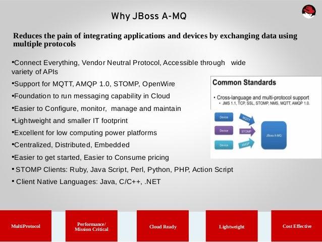 red hat a mq messaging rh slideshare net Microsoft AMQP AMQP Tutorial