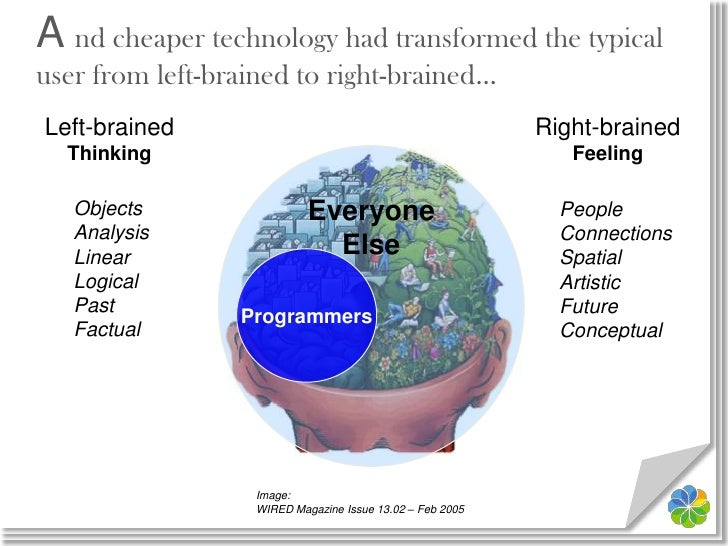 Left-brained<br />Thinking<br />Right-brained<br />Feeling<br />Everyone<br />Else<br />Objects<br />Analysis<br />Linear<...