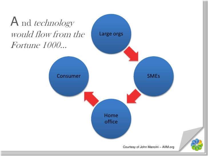 A nd technology would flow from the Fortune 1000…<br />Courtesy of John Mancini – AIIM.org<br />