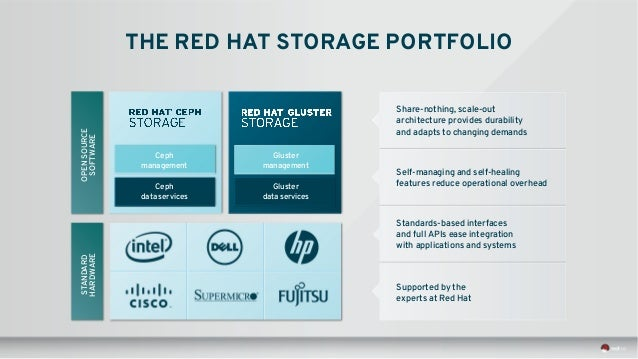 Red Hat Ceph Storage Past Present And Future