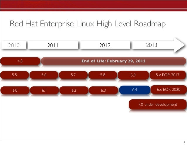 All Red Hat technologies