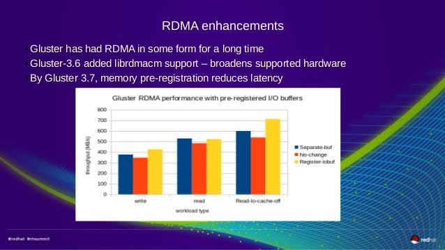 Red Hat Gluster Storage Performance