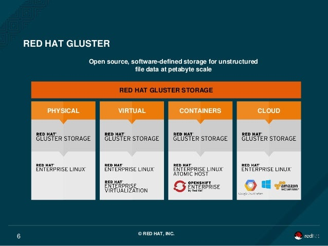 gluster virtual storage appliance