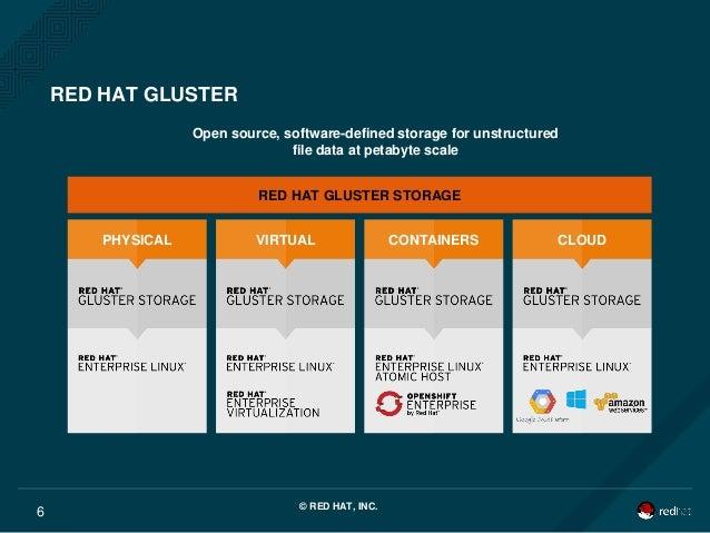 gluster virtual storage appliance