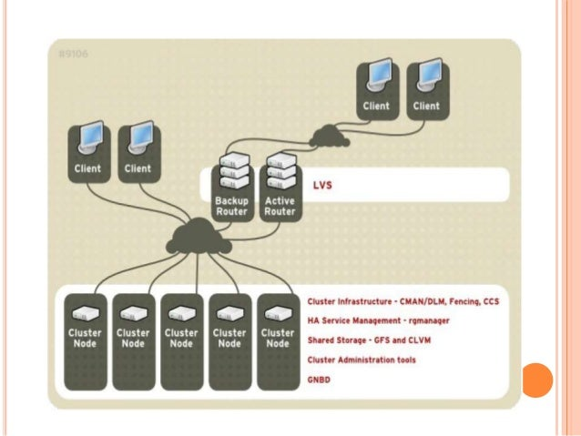 Redhat Ha Cluster With Pacemaker