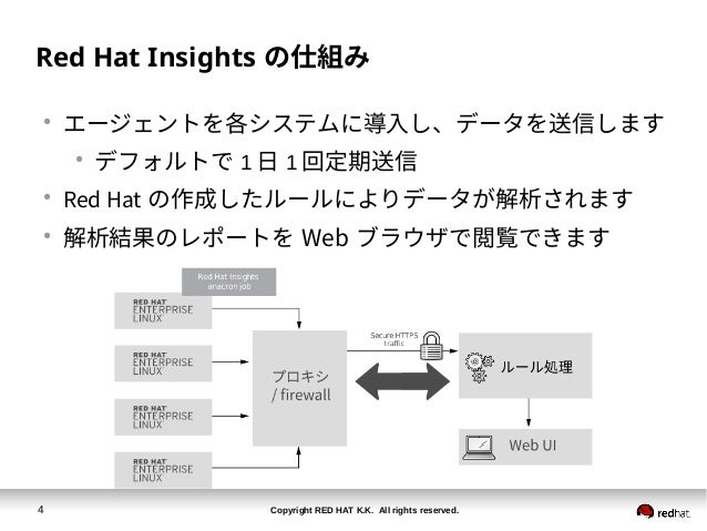 Copyright RED HAT K.K. All rights reserved.4 Red Hat Insights の仕組み ● エージェントを各システムに導入し、データを送信します ● デフォルトで 1 日 1 回定期送信 ● Red...