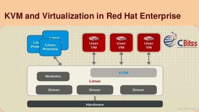 KVM and Virtualization in Red Hat Enterprise