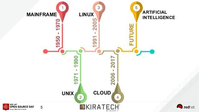1950-1970 MAINFRAME 2 1971-1990 UNIX 1991-2005 LINUX 4 2006-2017 CLOUD FUTURE ARTIFICIAL INTELLIGENCE 5