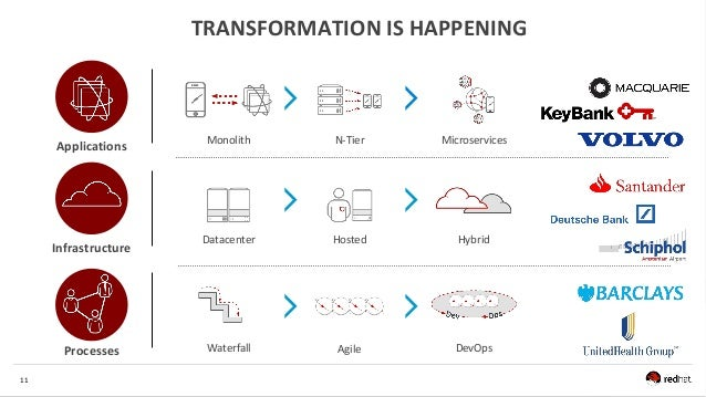 11 TRANSFORMATION IS HAPPENING Applications Infrastructure Processes Monolith Datacenter Waterfall N-Tier Hosted Agile Mic...