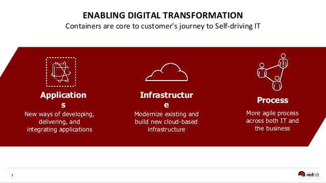 3 ENABLING DIGITAL TRANSFORMATION Containers are core to customer's journey to Self-driving IT New ways of developing, del...